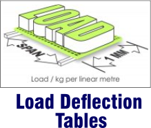 Load Deflection Tables for Moulded Grating
